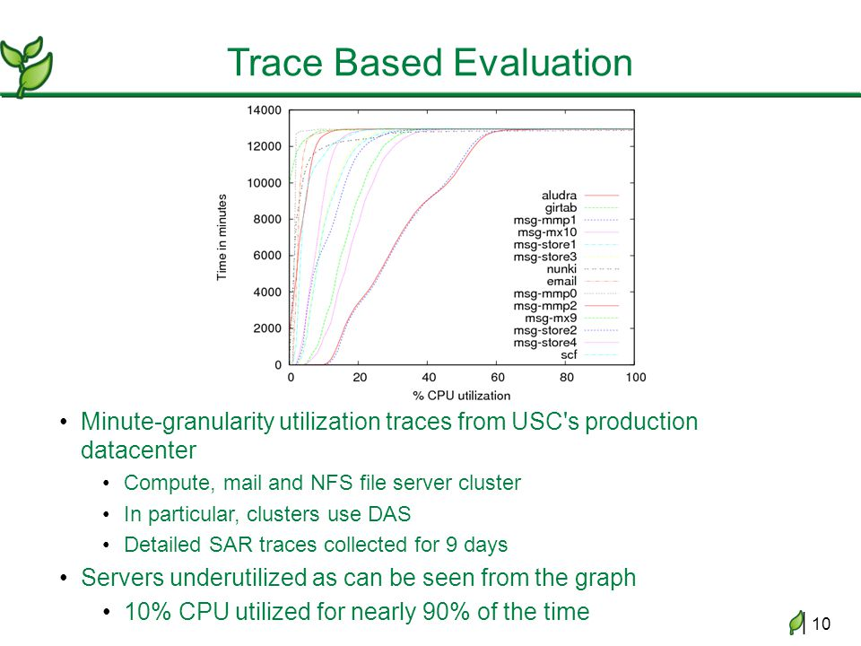 | 10 Trace Based Evaluation Minute-granularity utilization traces from USC s production datacenter Compute, mail and NFS file server cluster In particular, clusters use DAS Detailed SAR traces collected for 9 days Servers underutilized as can be seen from the graph 10% CPU utilized for nearly 90% of the time