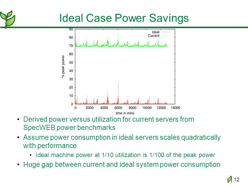 | 12 Ideal Case Power Savings Derived power versus utilization for current servers from SpecWEB power benchmarks Assume power consumption in ideal servers scales quadratically with performance Ideal machine power at 1/10 utilization is 1/100 of the peak power Huge gap between current and ideal system power consumption
