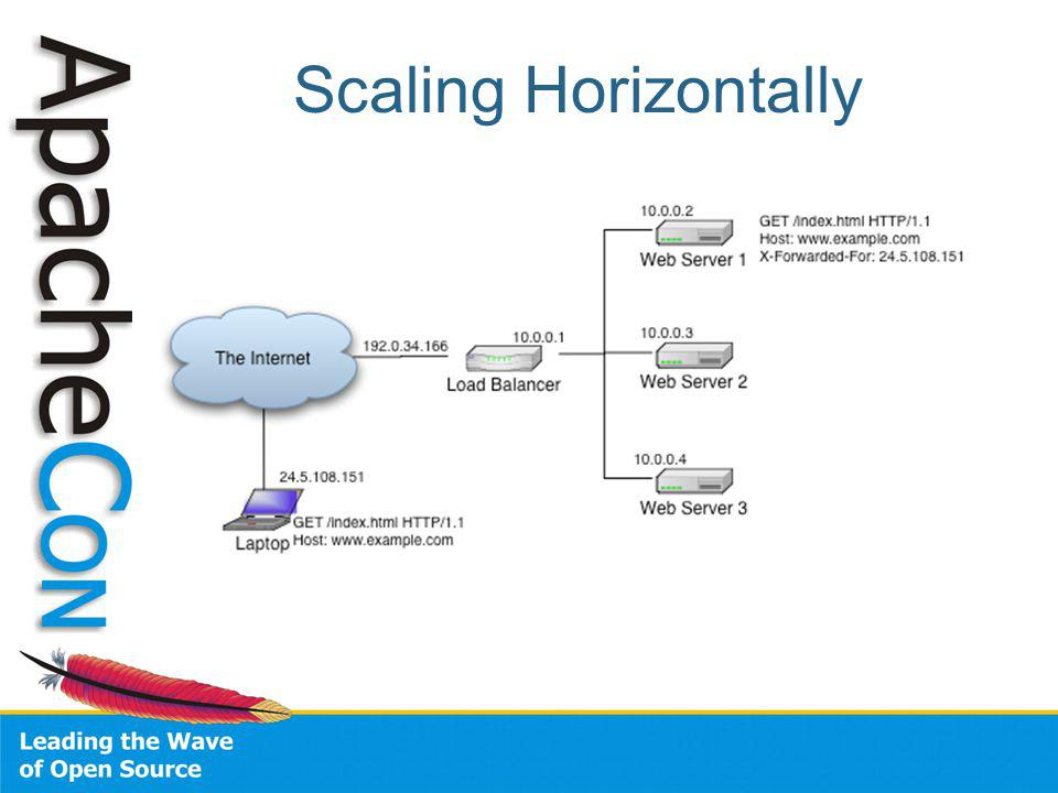Scaling Horizontally