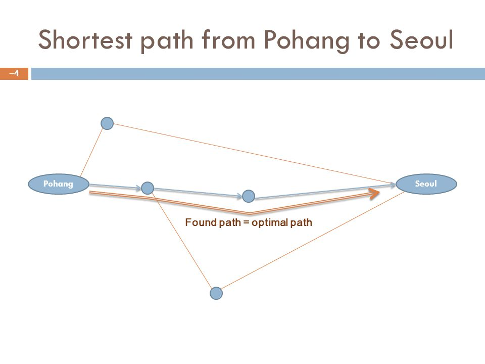 Shortest path from Pohang to Seoul –4–4 PohangSeoul Found path = optimal path