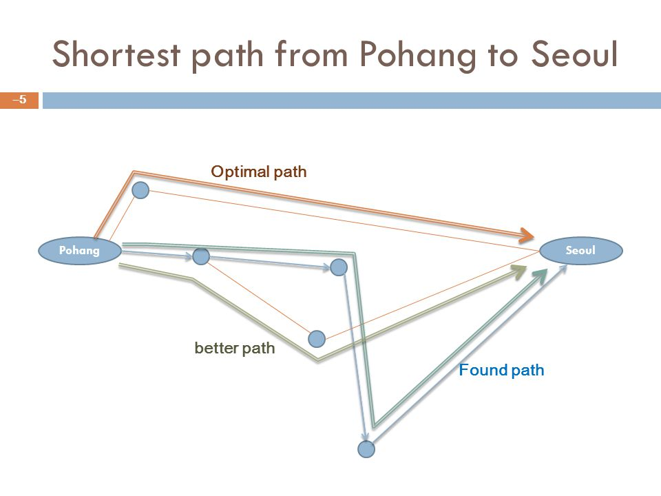 Shortest path from Pohang to Seoul –5–5 PohangSeoul Optimal path Found path better path