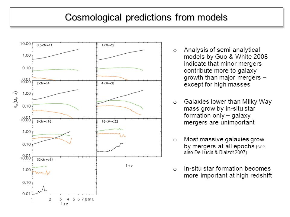 Cosmological predictions from models o Analysis of semi-analytical models by Guo & White 2008 indicate that minor mergers contribute more to galaxy growth than major mergers – except for high masses o Galaxies lower than Milky Way mass grow by in-situ star formation only – galaxy mergers are unimportant o Most massive galaxies grow by mergers at all epochs (see also De Lucia & Blaizot 2007) o In-situ star formation becomes more important at high redshift
