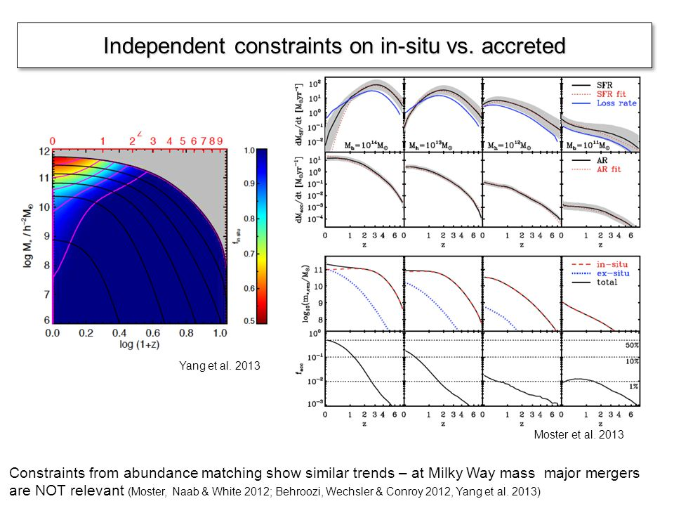 Independent constraints on in-situ vs.