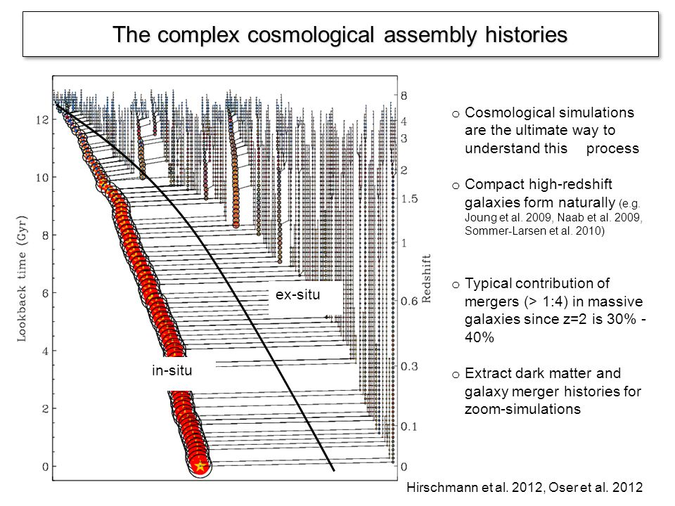 The complex cosmological assembly histories o Cosmological simulations are the ultimate way to understand this process o Compact high-redshift galaxies form naturally (e.g.