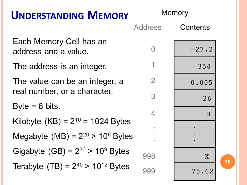 10 Each Memory Cell has an address and a value. The address is an integer.