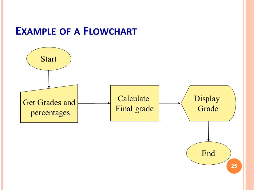 E XAMPLE OF A F LOWCHART 25 Start Get Grades and percentages Calculate Final grade Display Grade End