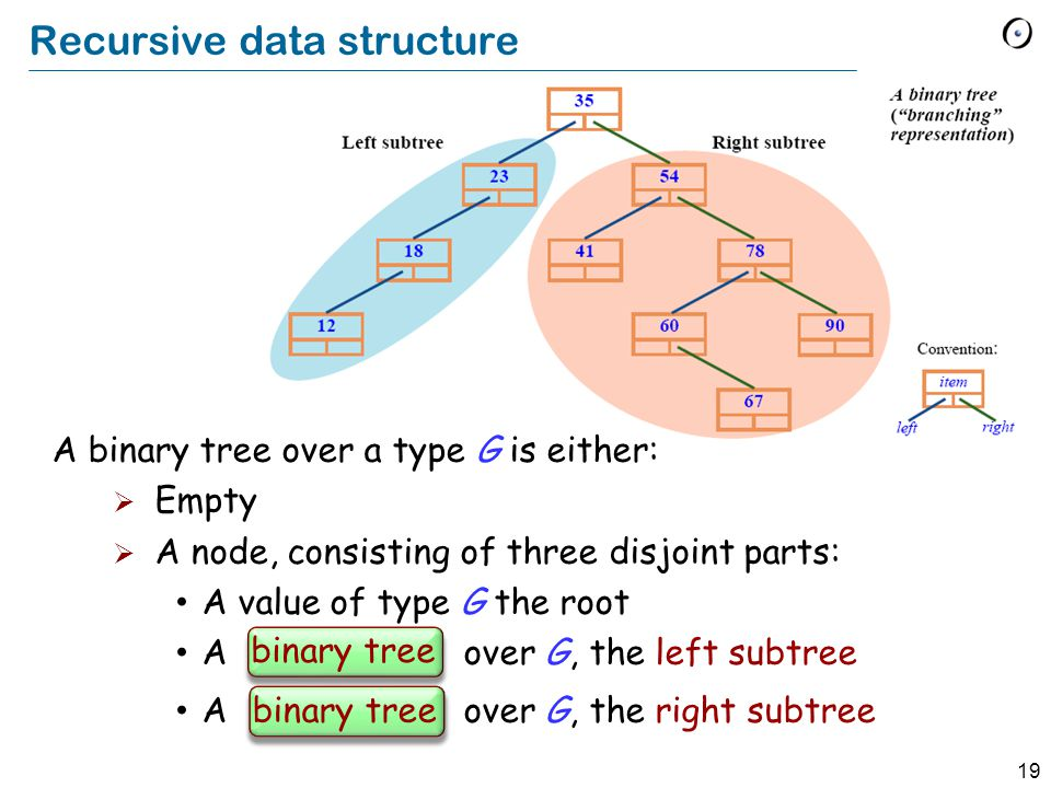 19 Recursive data structure A binary tree over a type G is either: Empty A node, consisting of three disjoint parts: A value of type G the root A binary tree over G, the left subtree A binary tree over G, the right subtree binary tree