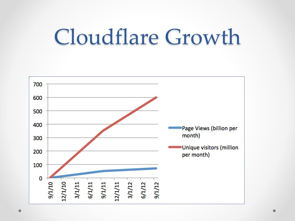 Cloudflare Growth