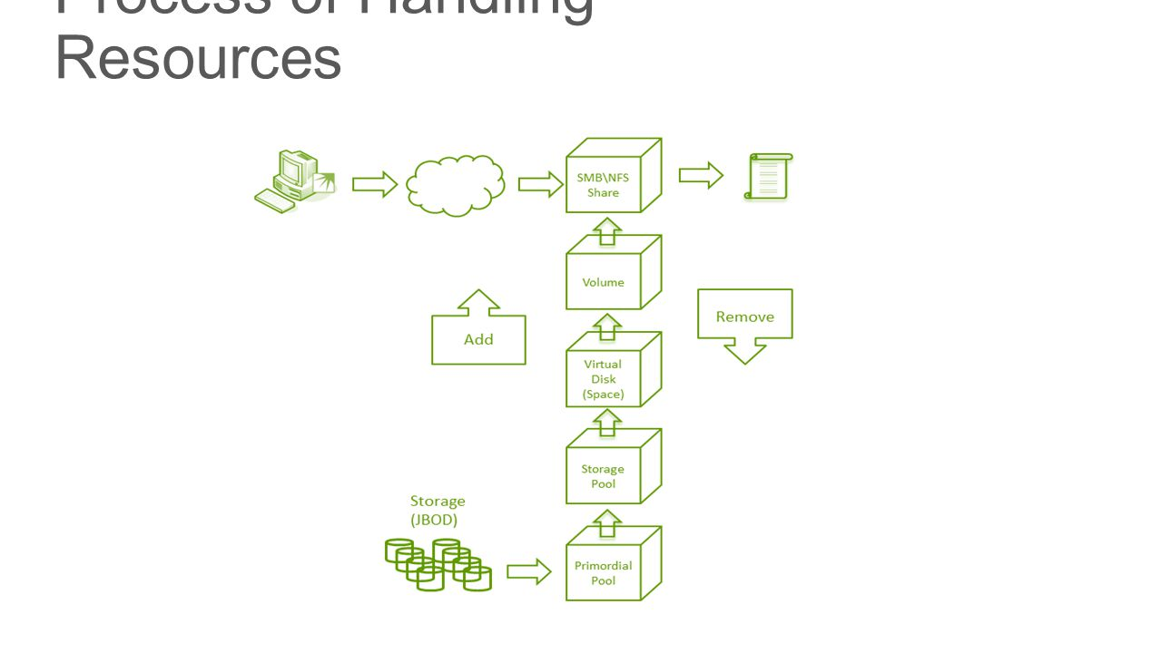 Process of Handling Resources
