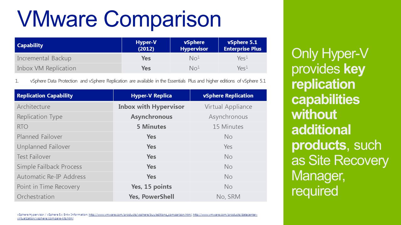 Capability Hyper-V (2012) vSphere Hypervisor vSphere 5.1 Enterprise Plus Incremental BackupYesNo 1 Yes 1 Inbox VM ReplicationYesNo 1 Yes 1 vSphere Hypervisor / vSphere 5.x Ent+ Information: http://www.vmware.com/products/vsphere/buy/editions_comparison.html, http://www.vmware.com/products/datacenter- virtualization/vsphere/compare-kits.htmlhttp://www.vmware.com/products/vsphere/buy/editions_comparison.htmlhttp://www.vmware.com/products/datacenter- virtualization/vsphere/compare-kits.html Replication CapabilityHyper-V ReplicavSphere Replication ArchitectureInbox with HypervisorVirtual Appliance Replication TypeAsynchronous RTO5 Minutes15 Minutes Planned FailoverYesNo Unplanned FailoverYes Test FailoverYesNo Simple Failback ProcessYesNo Automatic Re-IP AddressYesNo Point in Time RecoveryYes, 15 pointsNo OrchestrationYes, PowerShellNo, SRM