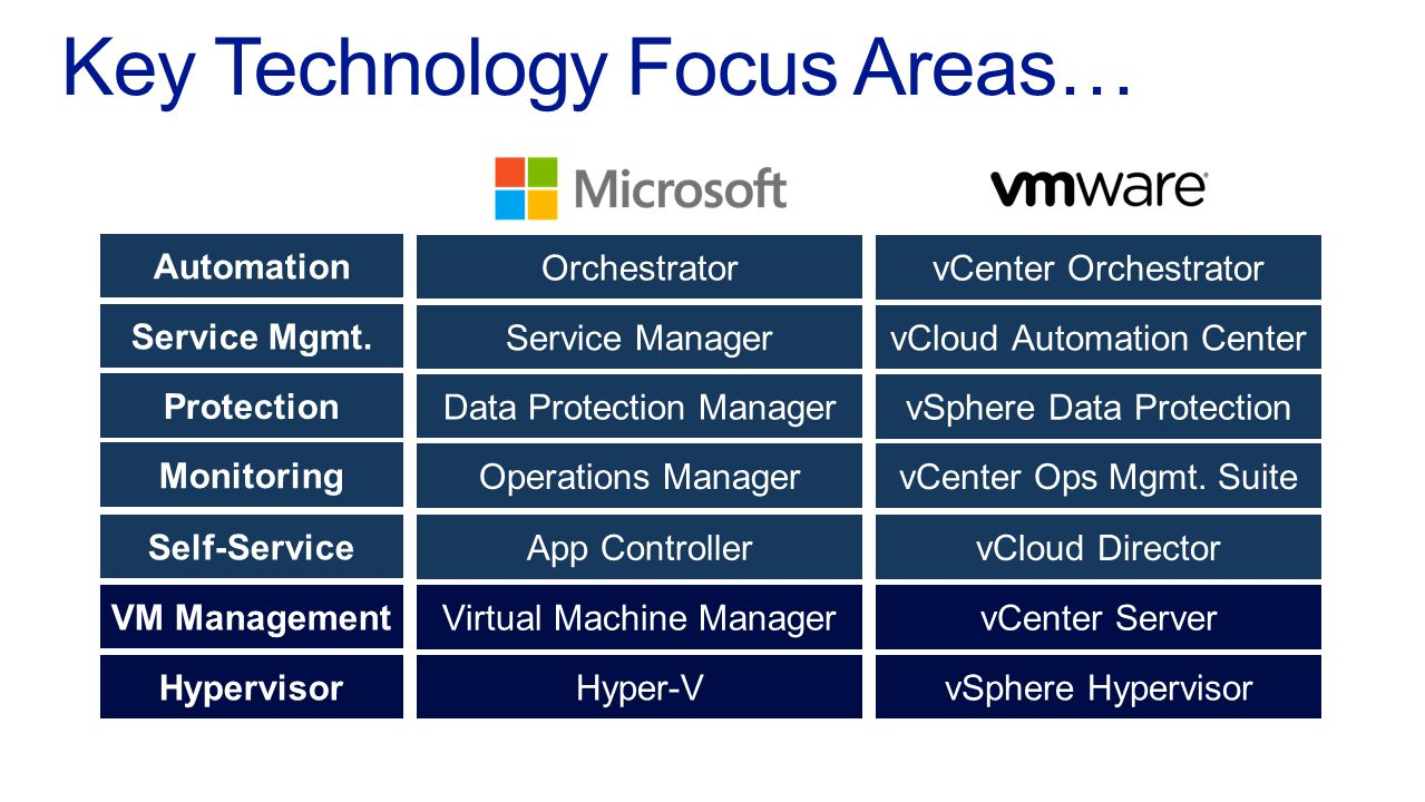 Hypervisor VM Management Automation Service Mgmt.