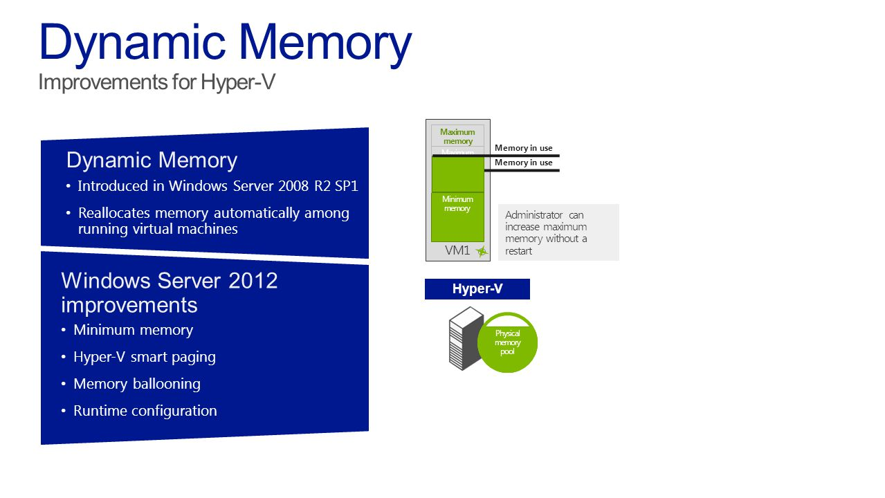 VM1 Maximum memory Hyper V Physical memory pool Minimum memory Maximum memory Memory in use Physical memory pool Memory in use Physical memory pool Administrator can increase maximum memory without a restart Dynamic Memory Introduced in Windows Server 2008 R2 SP1 Reallocates memory automatically amongrunning virtual machines Windows Server 2012 improvements Minimum memory Hyper V smart paging Memory ballooning Runtime configuration