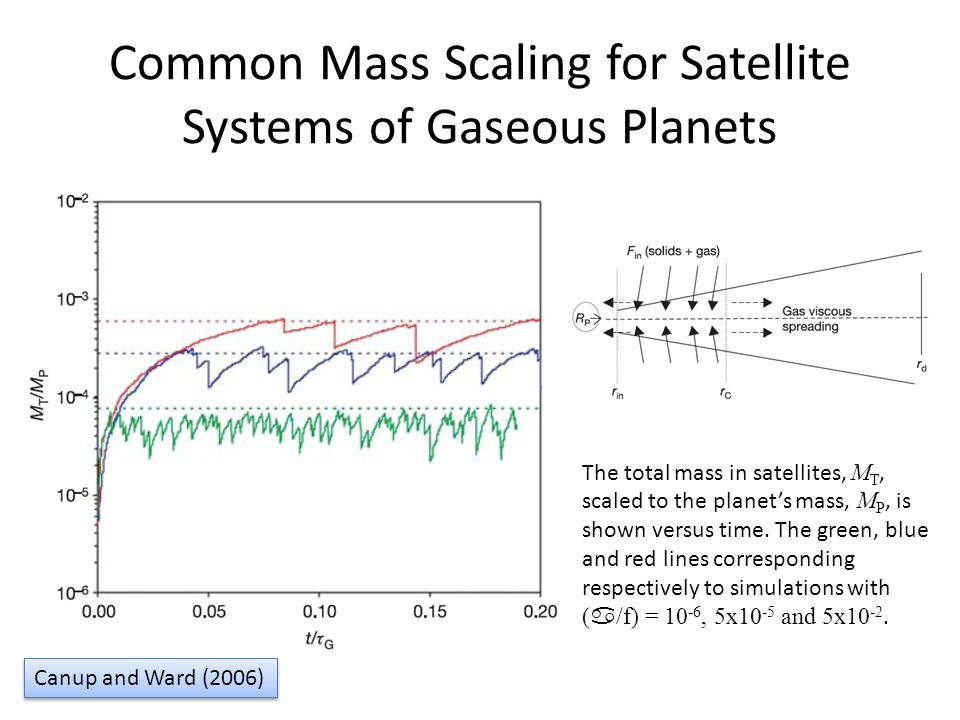 Common Mass Scaling for Satellite Systems of Gaseous Planets Canup and Ward (2006) The total mass in satellites, M T, scaled to the planets mass, M P, is shown versus time.