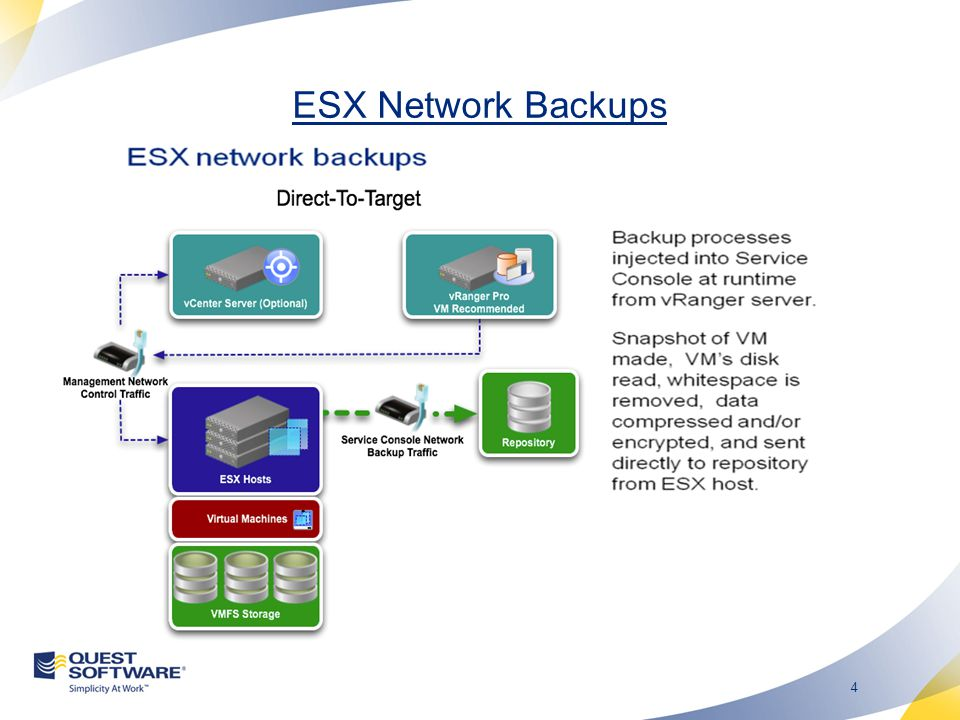 3 vRanger Pro 5.2 Architectural Options Network Based ESX Hosts use direct to target ESXi Hosts use vRanger server as proxy LAN Free ESX(i) Hosts use physical vRanger as proxy Proxy server has storage connections to VMFS and repository Hot Add vRanger must be installed in a VM vRanger ESX(i) Host must see storage for all VMs to back up VMVM Source VM Hot Add