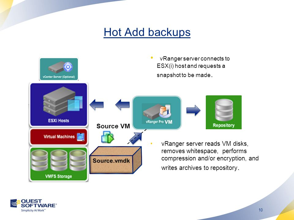 9 LAN Free (Fibre or iSCSI) backups Benefits Leverages investment and performance of your SAN Isolates backup traffic to SAN Performs very well Can add additional HBAs or NICs to backup server to increase performance and scalability Considerations Do NOT initialize the VMFS datastores from your vRanger server.