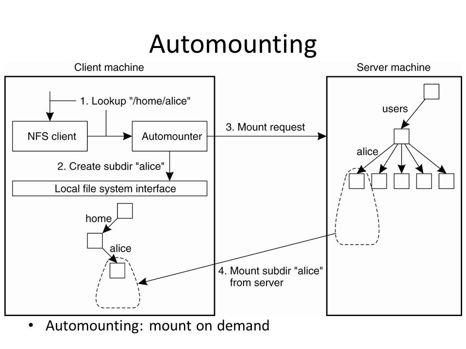 Automounting Automounting: mount on demand