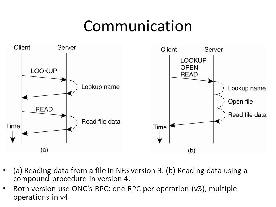 Communication (a) Reading data from a file in NFS version 3.