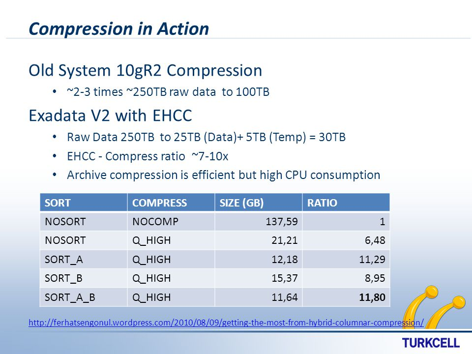 Compression in Action Old System 10gR2 Compression ~2-3 times ~250TB raw data to 100TB Exadata V2 with EHCC Raw Data 250TB to 25TB (Data)+ 5TB (Temp) = 30TB EHCC - Compress ratio ~7-10x Archive compression is efficient but high CPU consumption http://ferhatsengonul.wordpress.com/2010/08/09/getting-the-most-from-hybrid-columnar-compression/ SORTCOMPRESSSIZE (GB)RATIO NOSORTNOCOMP137,591 NOSORTQ_HIGH21,216,48 SORT_AQ_HIGH12,1811,29 SORT_BQ_HIGH15,378,95 SORT_A_BQ_HIGH11,6411,80