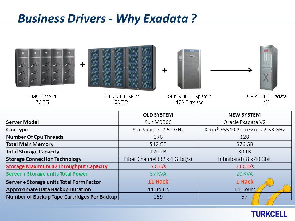 Business Drivers - Why Exadata .