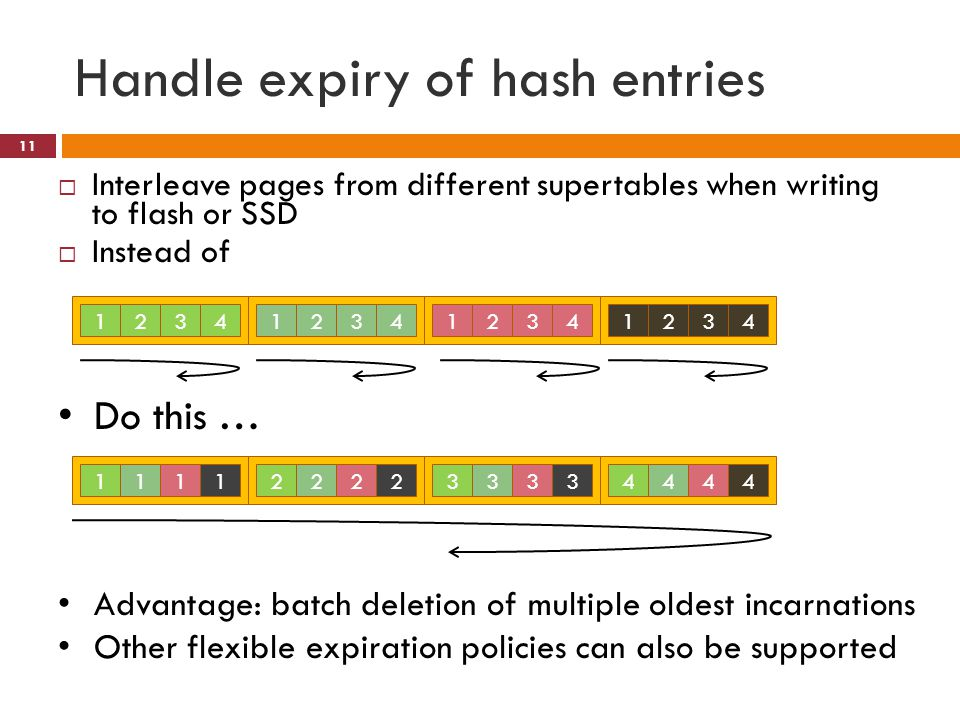 Handle expiry of hash entries Interleave pages from different supertables when writing to flash or SSD Instead of 12341234123412341111222233334444 Do this … Advantage: batch deletion of multiple oldest incarnations Other flexible expiration policies can also be supported 11