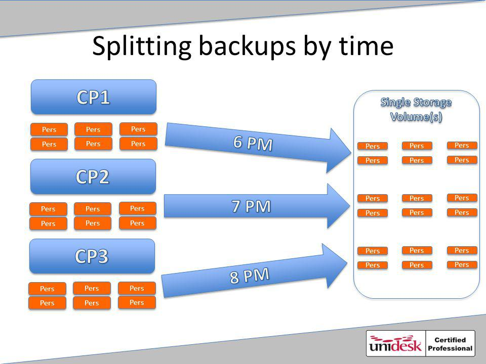 Splitting backups by time Pers