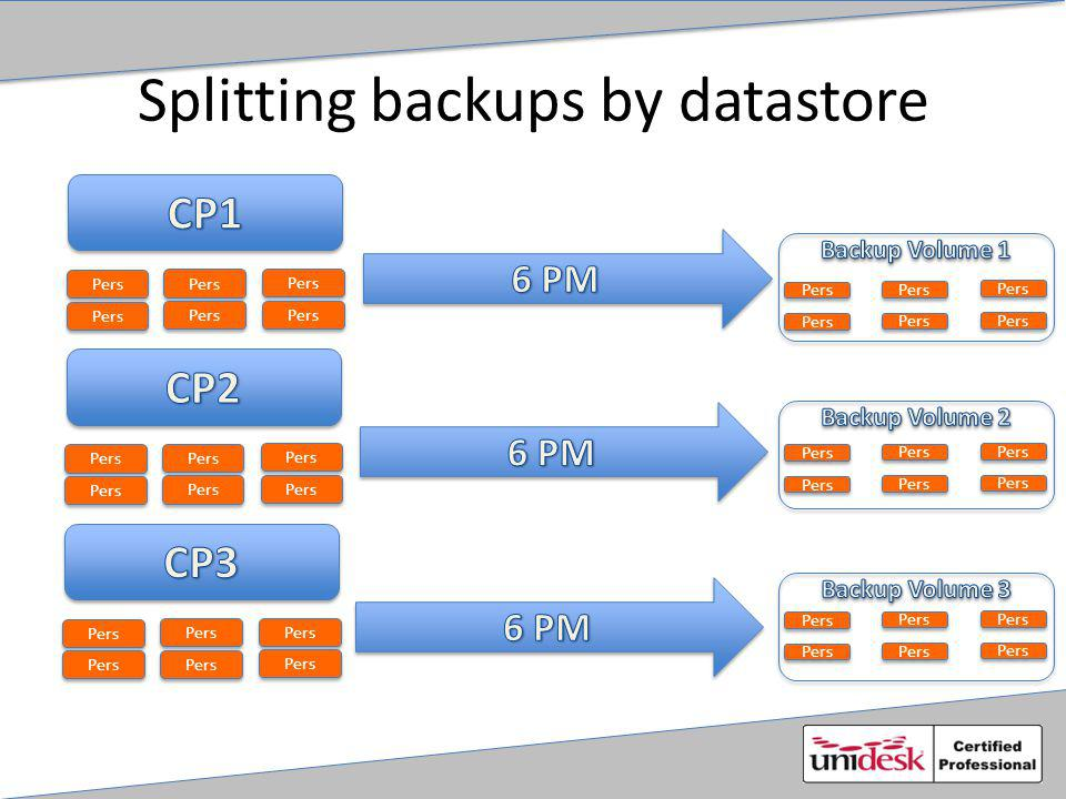 Splitting backups by datastore Pers