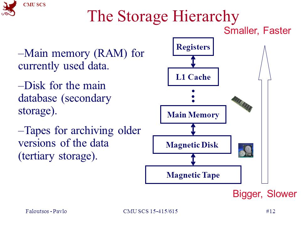 CMU SCS Faloutsos - PavloCMU SCS 15-415/615#12 The Storage Hierarchy –Main memory (RAM) for currently used data.
