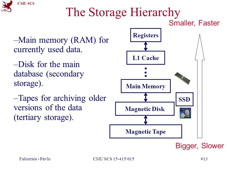 CMU SCS Faloutsos - PavloCMU SCS 15-415/615#13 The Storage Hierarchy –Main memory (RAM) for currently used data.