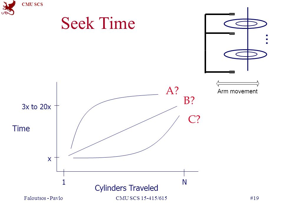 CMU SCS Faloutsos - PavloCMU SCS 15-415/615#19 Seek Time 3x to 20x x 1N Cylinders Traveled Time Arm movement … A.