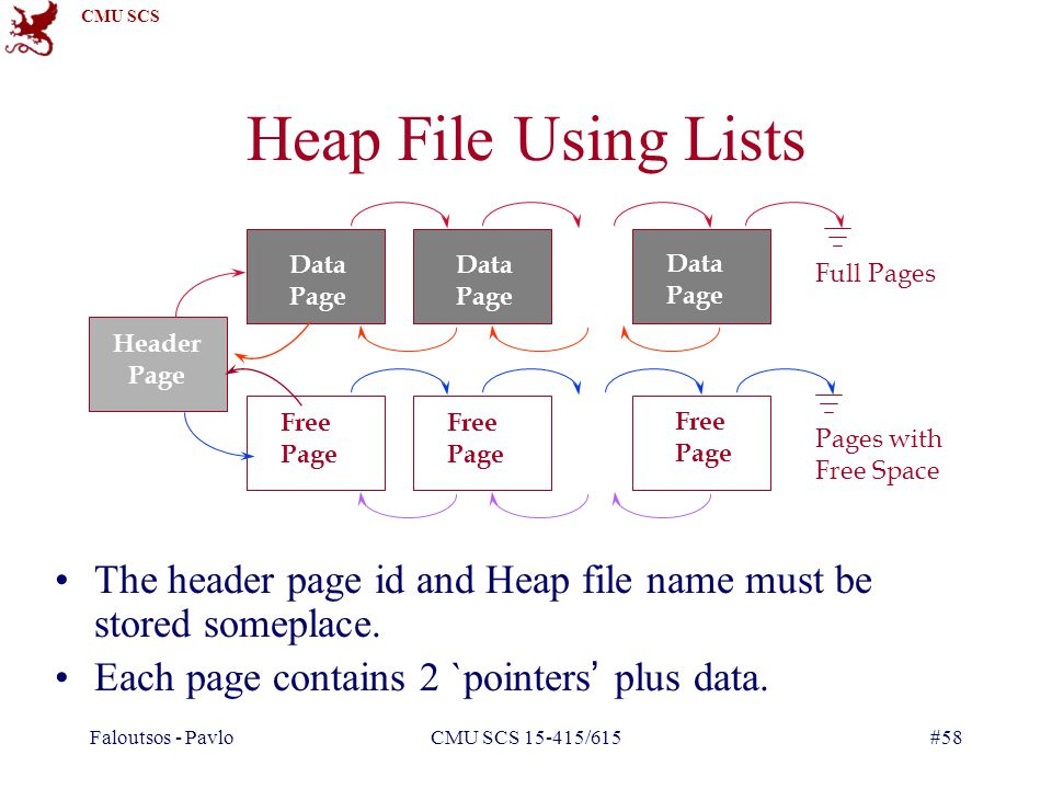 CMU SCS Faloutsos - PavloCMU SCS 15-415/615#58 Heap File Using Lists The header page id and Heap file name must be stored someplace.