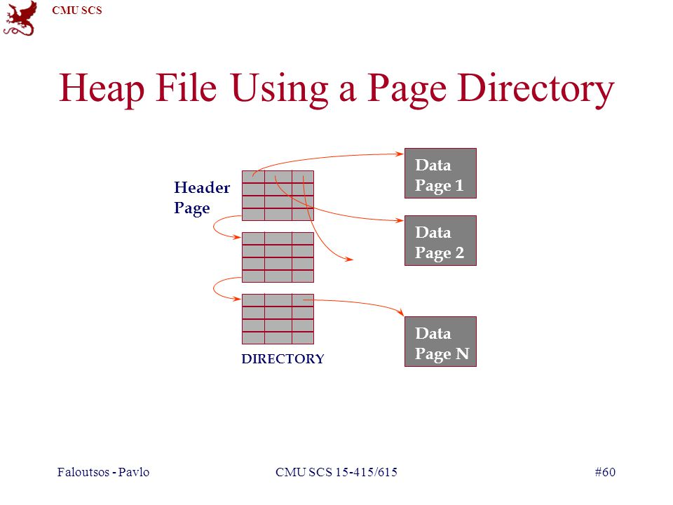CMU SCS Faloutsos - PavloCMU SCS 15-415/615#60 Heap File Using a Page Directory Data Page 1 Data Page 2 Data Page N Header Page DIRECTORY