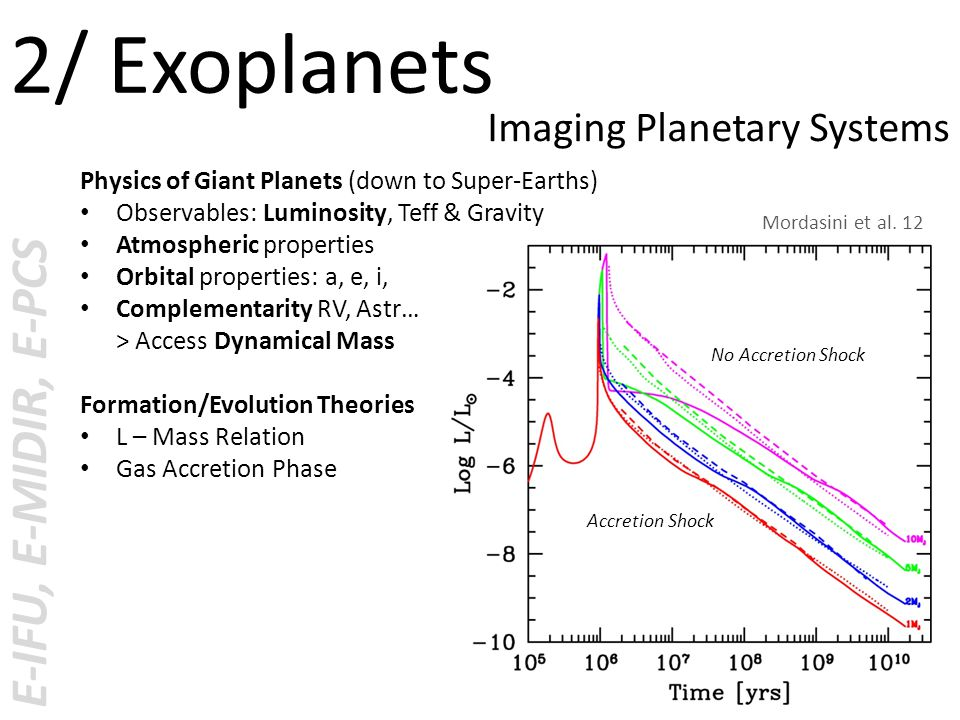 Physics of Giant Planets (down to Super-Earths) Observables: Luminosity, Teff & Gravity Atmospheric properties Orbital properties: a, e, i, Complementarity RV, Astr… > Access Dynamical Mass Formation/Evolution Theories L – Mass Relation Gas Accretion Phase E-IFU, E-MIDIR, E-PCS 2/ Exoplanets Imaging Planetary Systems Accretion Shock No Accretion Shock Mordasini et al.