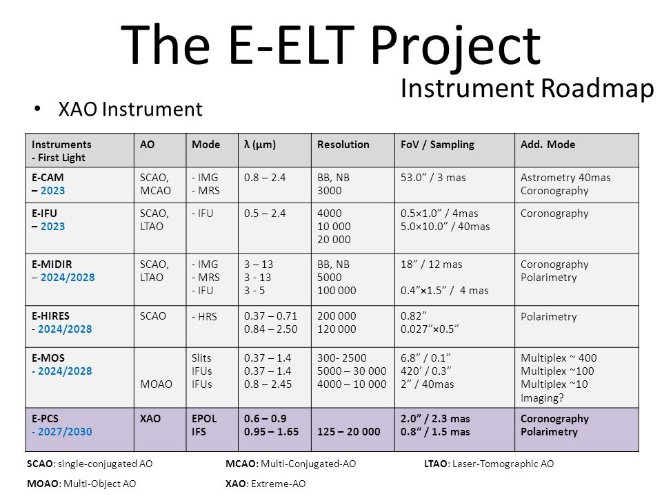 Instruments - First Light AOModeλ (µm)ResolutionFoV / SamplingAdd.