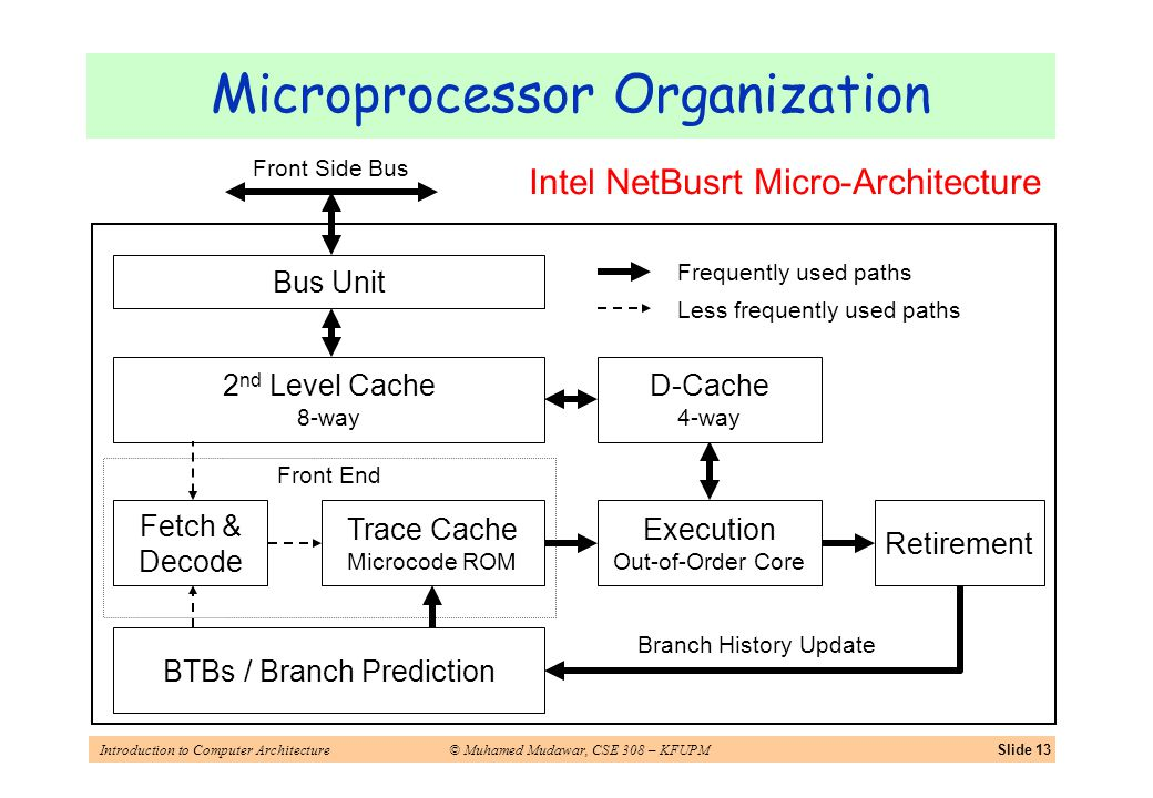 Introduction to Computer Architecture© Muhamed Mudawar, CSE 308 – KFUPMSlide 13 Microprocessor Organization Intel NetBusrt Micro-Architecture Fetch & Decode Trace Cache Microcode ROM Execution Out-of-Order Core Retirement BTBs / Branch Prediction Branch History Update D-Cache 4-way 2 nd Level Cache 8-way Front End Bus Unit Frequently used paths Less frequently used paths Front Side Bus