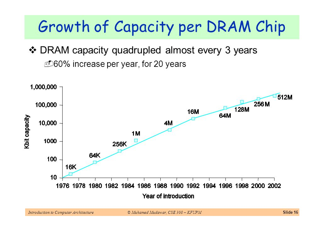 Introduction to Computer Architecture© Muhamed Mudawar, CSE 308 – KFUPMSlide 16 Growth of Capacity per DRAM Chip DRAM capacity quadrupled almost every 3 years 60% increase per year, for 20 years