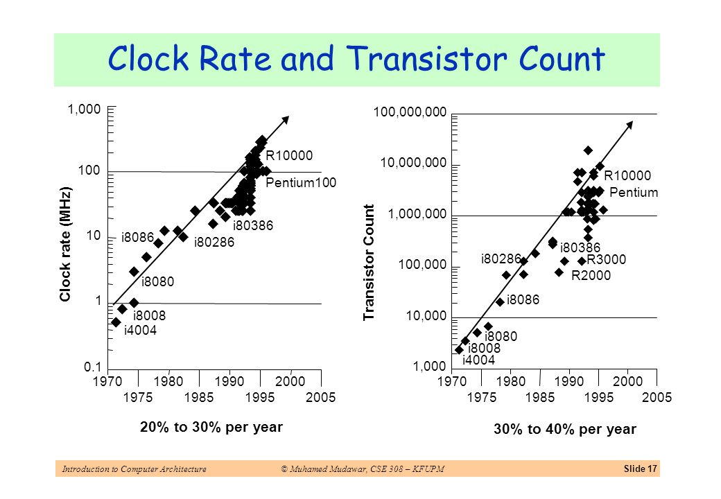 Introduction to Computer Architecture© Muhamed Mudawar, CSE 308 – KFUPMSlide 17 Clock Rate and Transistor Count