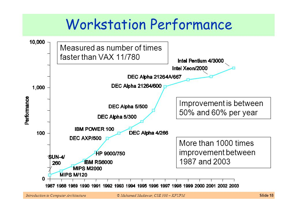 Introduction to Computer Architecture© Muhamed Mudawar, CSE 308 – KFUPMSlide 18 Workstation Performance Measured as number of times faster than VAX 11/780 More than 1000 times improvement between 1987 and 2003 Improvement is between 50% and 60% per year