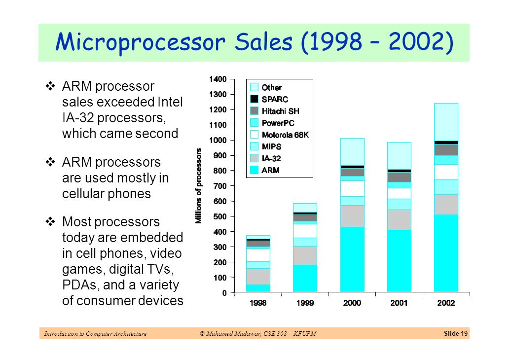 Introduction to Computer Architecture© Muhamed Mudawar, CSE 308 – KFUPMSlide 19 Microprocessor Sales (1998 – 2002) ARM processor sales exceeded Intel IA-32 processors, which came second ARM processors are used mostly in cellular phones Most processors today are embedded in cell phones, video games, digital TVs, PDAs, and a variety of consumer devices