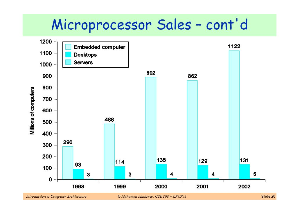 Introduction to Computer Architecture© Muhamed Mudawar, CSE 308 – KFUPMSlide 20 Microprocessor Sales – cont d