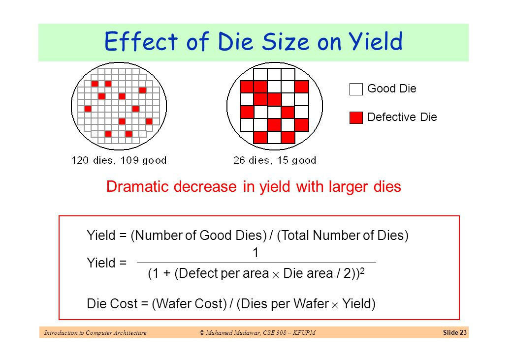 Introduction to Computer Architecture© Muhamed Mudawar, CSE 308 – KFUPMSlide 23 Dramatic decrease in yield with larger dies Yield = (Number of Good Dies) / (Total Number of Dies) Effect of Die Size on Yield Defective Die Good Die (1 + (Defect per area Die area / 2)) 2 1 Yield = Die Cost = (Wafer Cost) / (Dies per Wafer Yield)