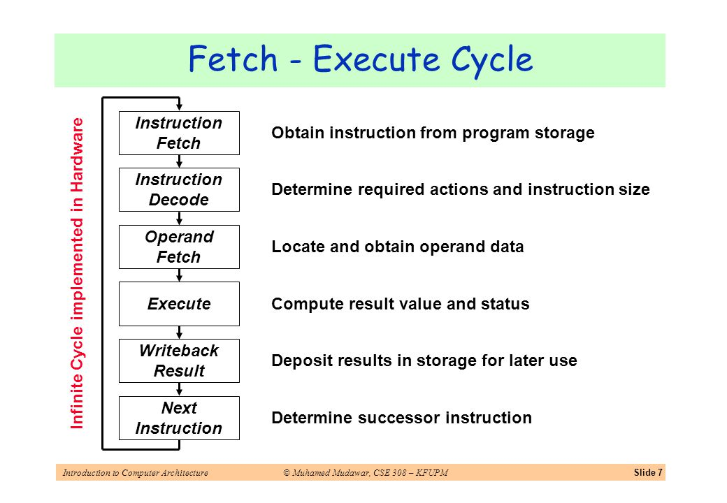 Introduction to Computer Architecture© Muhamed Mudawar, CSE 308 – KFUPMSlide 7 Obtain instruction from program storage Determine required actions and instruction size Locate and obtain operand data Compute result value and status Deposit results in storage for later use Determine successor instruction Fetch - Execute Cycle Instruction Decode Instruction Fetch Operand Fetch Execute Writeback Result Next Instruction Infinite Cycle implemented in Hardware