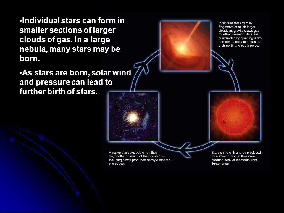 Individual stars can form in smaller sections of larger clouds of gas.