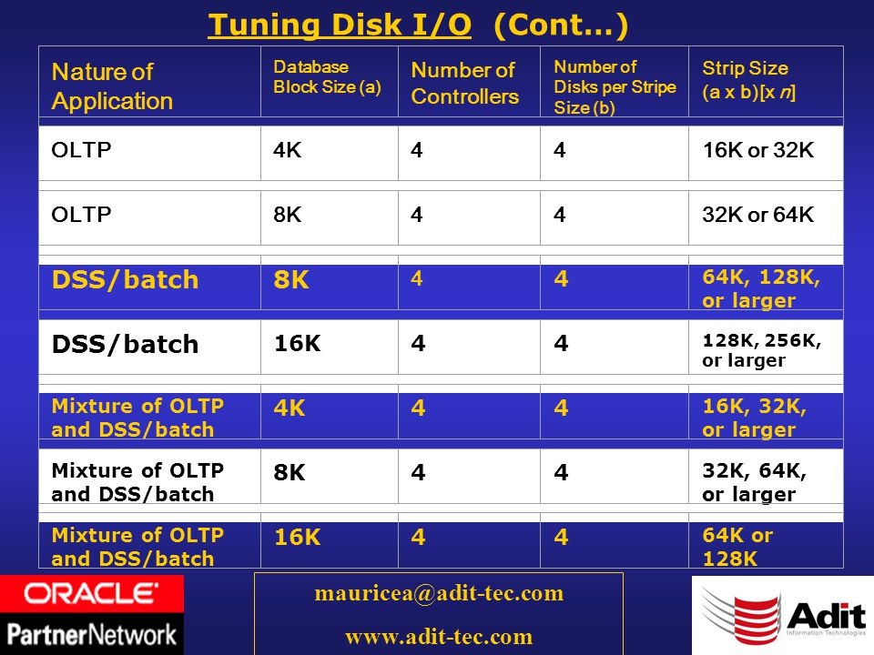 41 mauricea@adit-tec.com www.adit-tec.com Tuning Disk I/O (Cont…) Nature of Application Database Block Size (a) Number of Controllers Number of Disks per Stripe Size (b) Strip Size (a x b)[x n] OLTP4K4416K or 32K OLTP8K4432K or 64K DSS/batch8K 4 4 64K, 128K, or larger DSS/batch 16K44 128K, 256K, or larger Mixture of OLTP and DSS/batch 4K44 16K, 32K, or larger Mixture of OLTP and DSS/batch 8K44 32K, 64K, or larger Mixture of OLTP and DSS/batch 16K44 64K or 128K