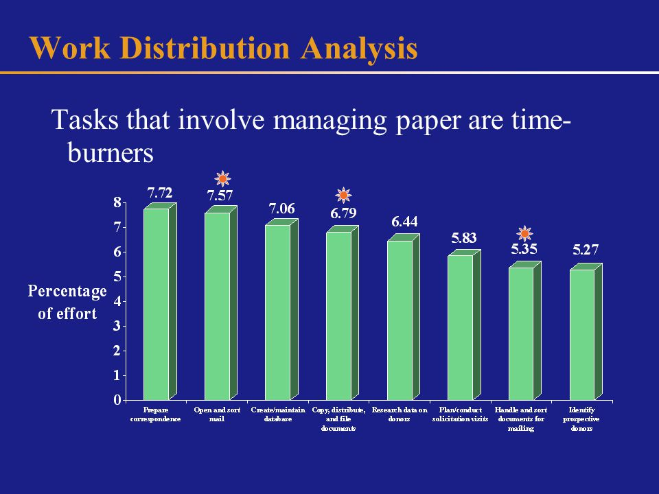 Work Distribution Analysis Tasks that involve managing paper are time- burners