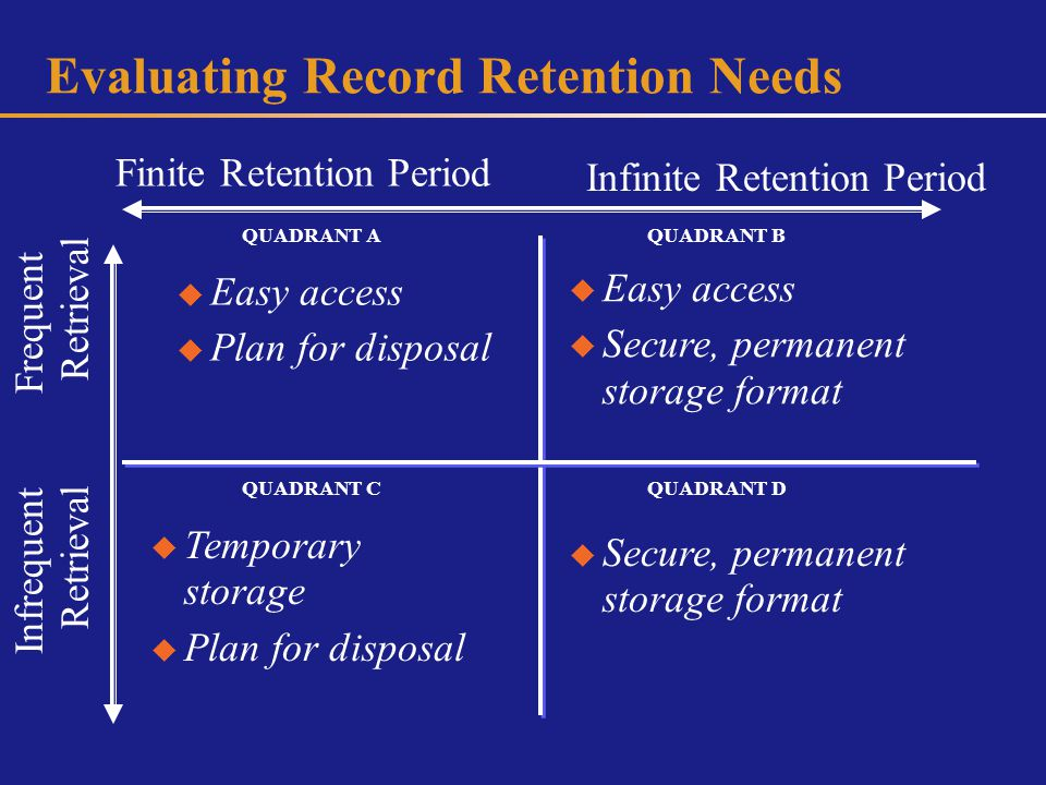 Evaluating Record Retention Needs Finite Retention Period Infinite Retention Period Frequent Retrieval Infrequent Retrieval QUADRANT C QUADRANT B QUADRANT D Easy access Plan for disposal Easy access Secure, permanent storage format Temporary storage Plan for disposal Secure, permanent storage format QUADRANT A