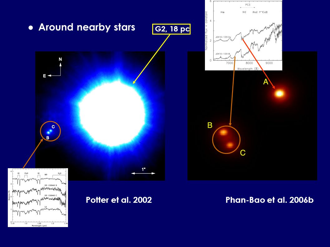 Around nearby stars G2, 18 pc Potter et al. 2002Phan-Bao et al. 2006b