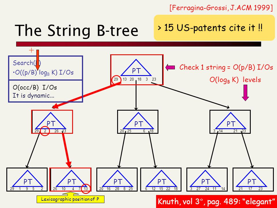 The String B-tree 29 1 9 5 2 26 10 4 7 13 20 16 28 8 25 6 12 15 22 18 3 27 24 11 14 21 17 23 29 2 26 13 20 25 6 18 3 14 21 23 29 13 20 18 3 23 PT Search(P) O((p/B) log B K) I/Os O(occ/B) I/Os It is dynamic...