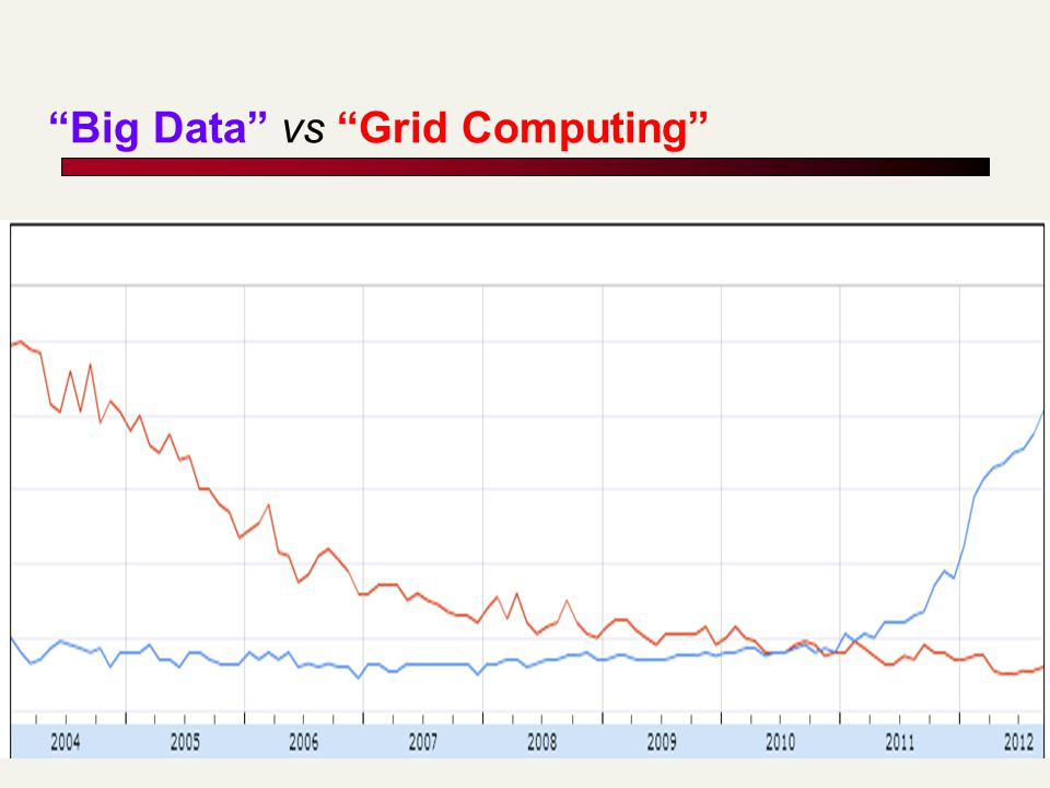 Big Data vs Grid Computing