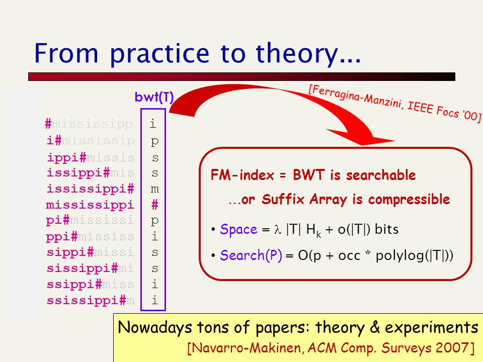 From practice to theory... FM-index = BWT is searchable...