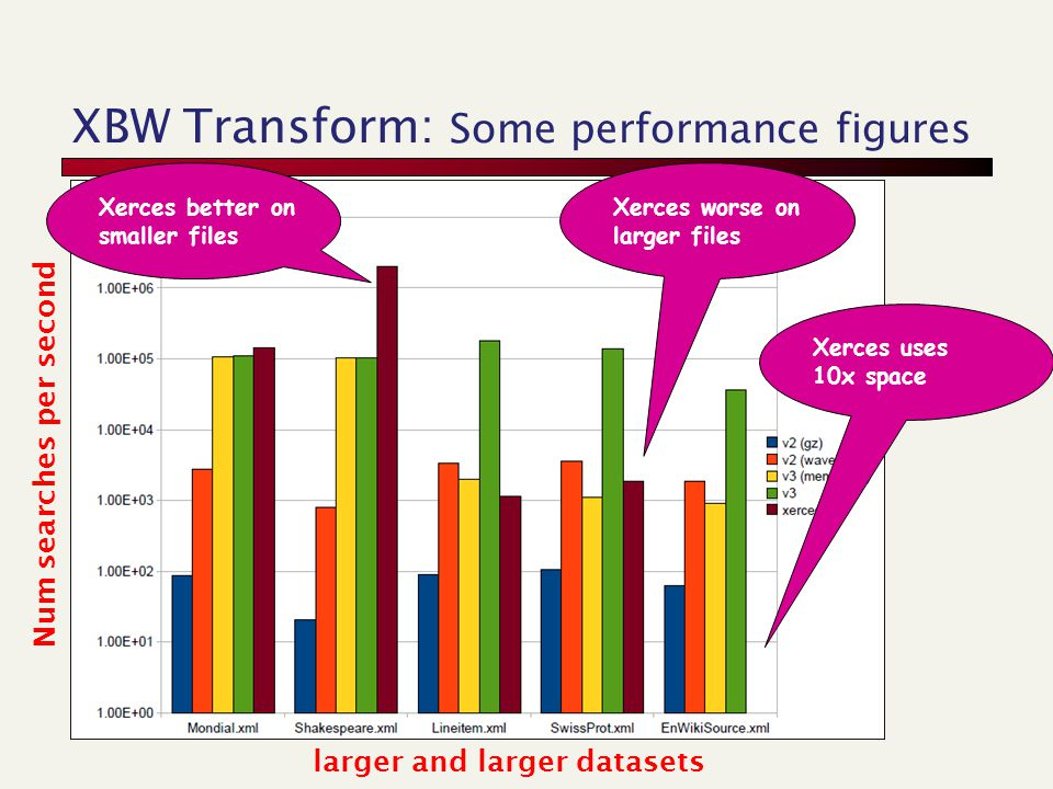 XBW Transform: Some performance figures Num searches per second Xerces better on smaller files larger and larger datasets Xerces worse on larger files Xerces uses 10x space